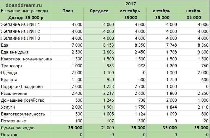 Подробное руководство по составлению семейного бюджета