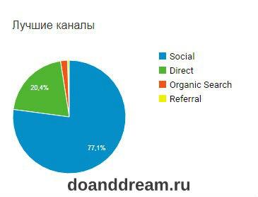 Отчет первого месяца блога. 1200+ просмотров страниц