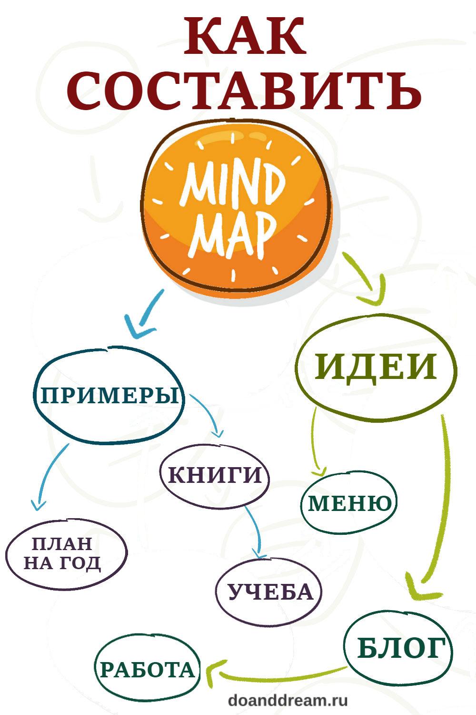 Как составить Mind Map: примеры и идеи