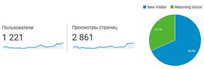 3 месяца блогу: одобрили AdSense, доход, планы