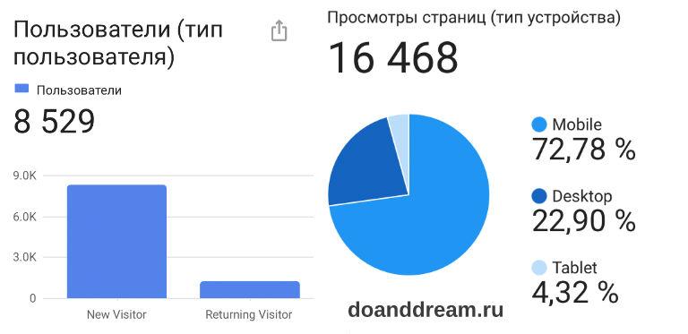 Итоги года: 4 месяца блогу, 1000 пользователей в день, доход, телеграм, планы