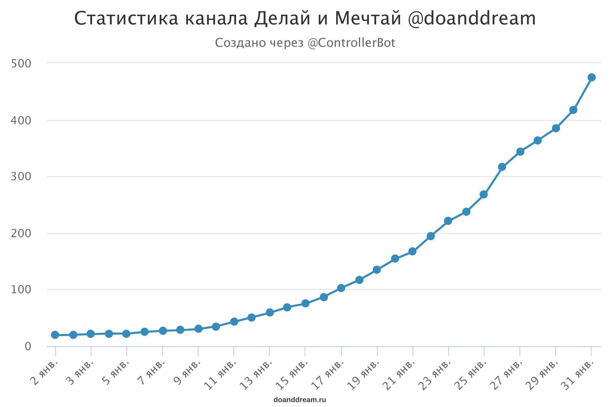 Отчет 5 месяца блога: 120 000 просмотров статей, доход, Телеграм канал