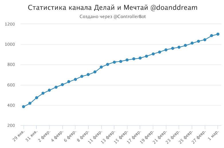 Пол года блогу: 140 000 посетителей, Телеграм, самый большой доход