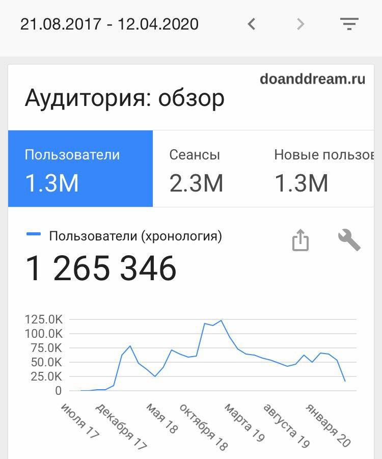 2,5 года сайту: доход $3 600, более 1 200 000 посетителей