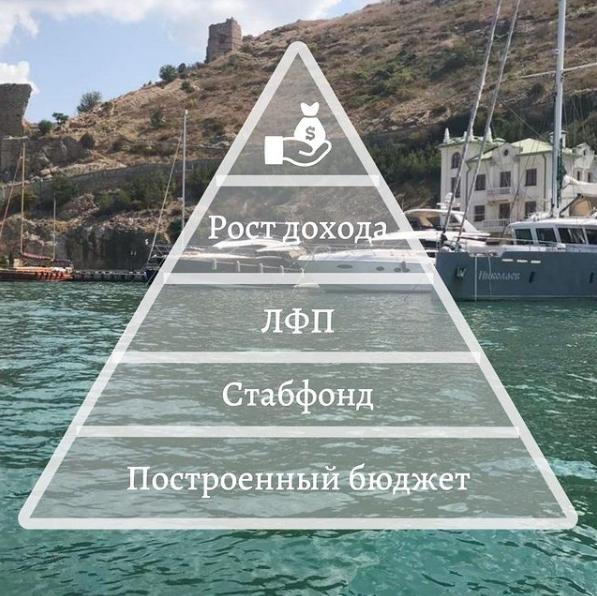 Пирамида Маслоу в финансах